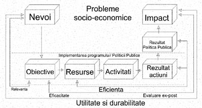 indicatori și indicatori ai eficacității implementării programului de strategie