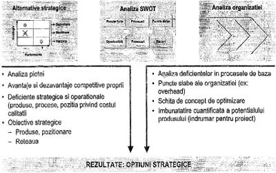 strategia opțiunilor direcționale)